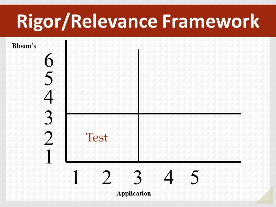 1 2 3 4 5 Blooms 4 5 6 3 2 1 Application Test Rigor/Relevance Framework
