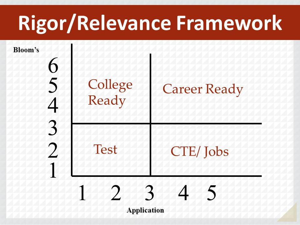 1 2 3 4 5 Blooms 4 5 6 3 2 1 Application Test CTE/ Jobs Career Ready College Ready Rigor/Relevance Framework