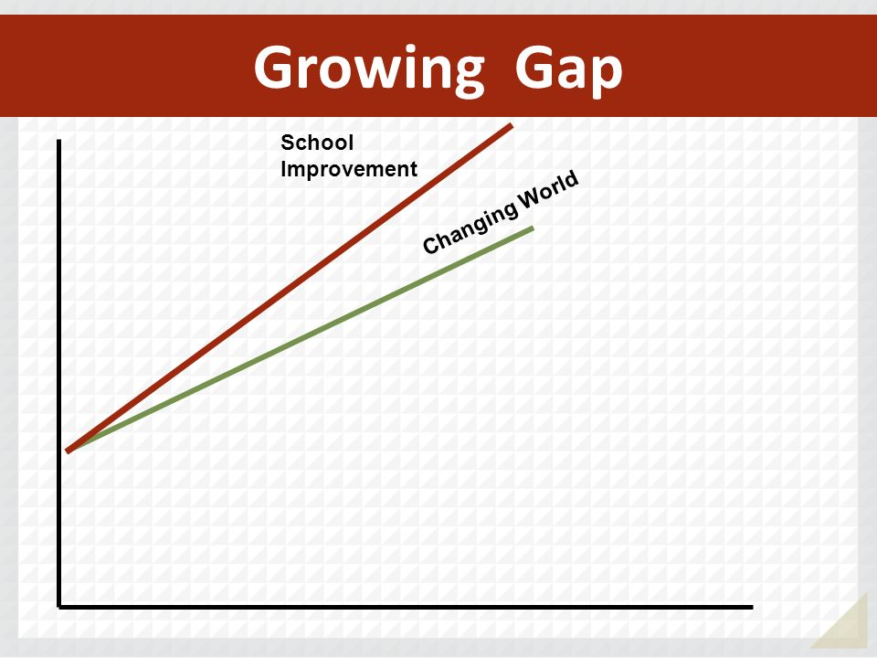 School Improvement Growing Gap Changing World