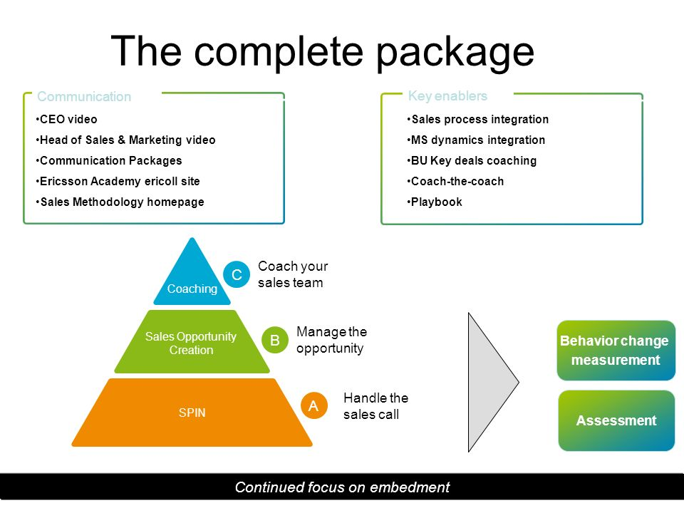 The complete package CEO video Head of Sales & Marketing video Communication Packages Ericsson Academy ericoll site Sales Methodology homepage Sales s