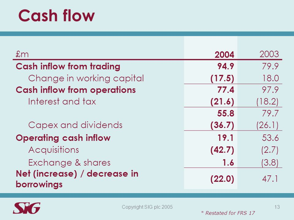 Copyright SIG plc 2005 13 Cash flow £m 2004 2003 Cash inflow from trading94.9 79.9 Change in working capital (17.5) 18.0 Cash inflow from operations77.4 97.9 Interest and tax (21.6) (18.2) 55.8 79.7 Capex and dividends (36.7) (26.1) Operating cash inflow19.1 53.6 Acquisitions Exchange & shares (42.7) 1.6 (2.7) (3.8) Net (increase) / decrease in borrowings (22.0) 47.1 * Restated for FRS 17