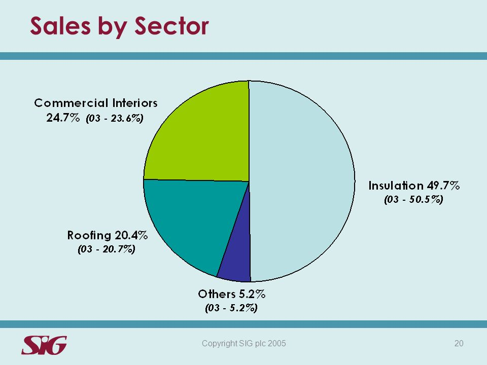 Copyright SIG plc 2005 20 Sales by Sector
