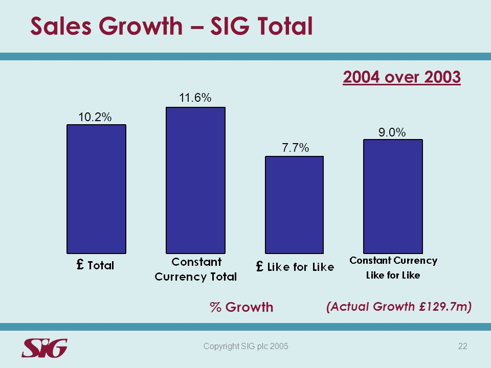 Copyright SIG plc 2005 22 Sales Growth – SIG Total 10.2% 2004 over 2003 11.6% 7.7% 9.0% % Growth (Actual Growth £129.7m)
