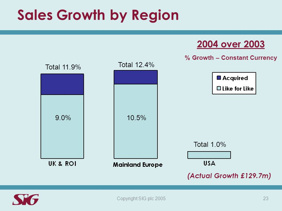 Copyright SIG plc 2005 23 Sales Growth by Region Total 11.9% % Growth – Constant Currency 2004 over 2003 9.0% Total 12.4% 10.5% Total 1.0% (Actual Growth £129.7m)