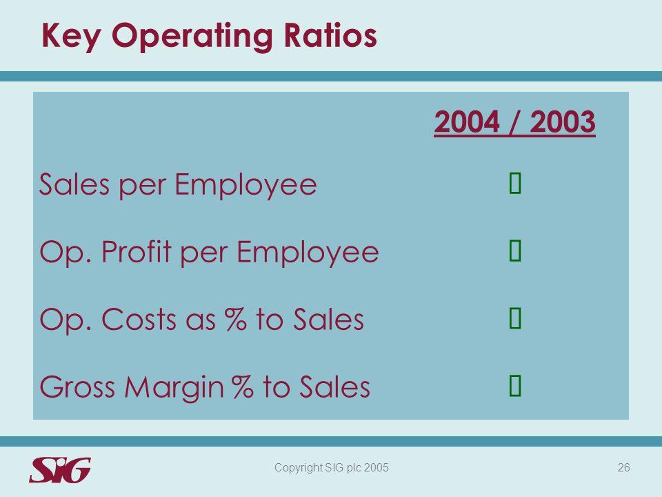 Copyright SIG plc 2005 26 Key Operating Ratios 2004 / 2003 Sales per Employee Op.