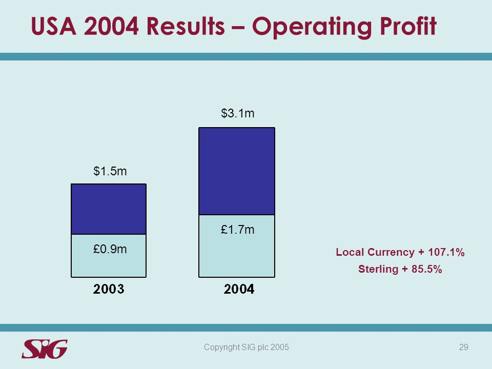 Copyright SIG plc 2005 29 USA 2004 Results – Operating Profit $3.1m £1.7m $1.5m £0.9m Local Currency + 107.1% Sterling + 85.5%