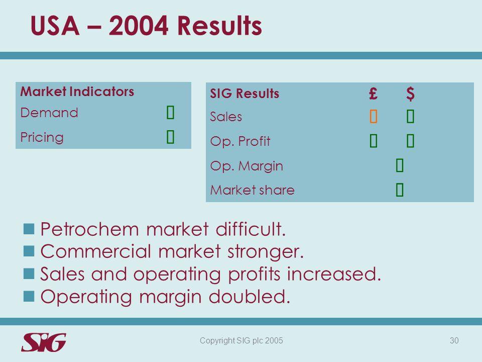 Copyright SIG plc 2005 30 USA – 2004 Results Market Indicators Demand Pricing Petrochem market difficult.