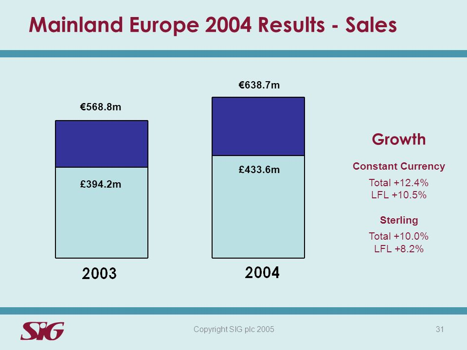 Copyright SIG plc 2005 31 Mainland Europe 2004 Results - Sales £394.2m Growth Constant Currency Total +12.4% LFL +10.5% Sterling Total +10.0% LFL +8.2% £433.6m 568.8m 638.7m