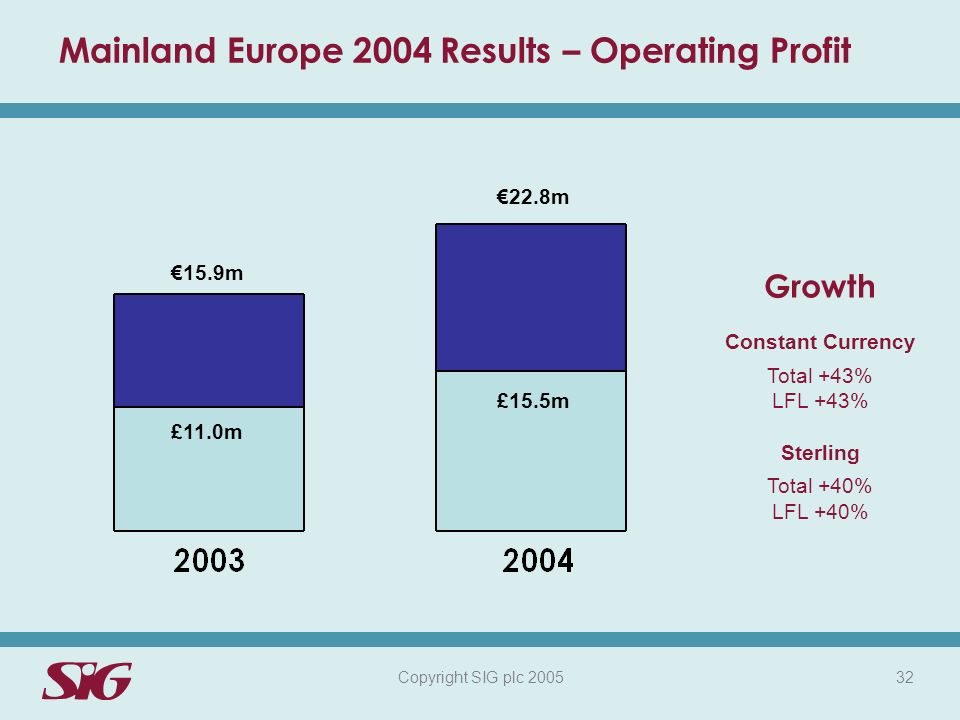 Copyright SIG plc 2005 32 Mainland Europe 2004 Results – Operating Profit £11.0m Growth Constant Currency Total +43% LFL +43% Sterling Total +40% LFL +40% £15.5m 15.9m 22.8m