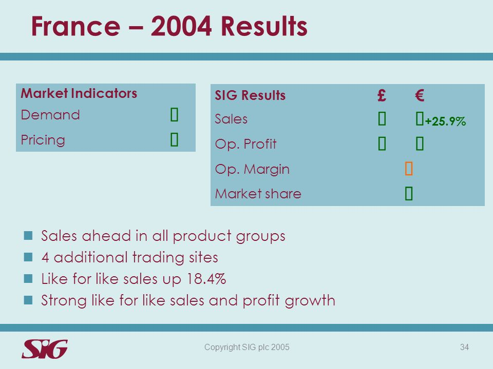 Copyright SIG plc 2005 34 France – 2004 Results Market Indicators Demand Pricing Sales ahead in all product groups 4 additional trading sites Like for like sales up 18.4% Strong like for like sales and profit growth SIG Results £ Sales +25.9% Op.