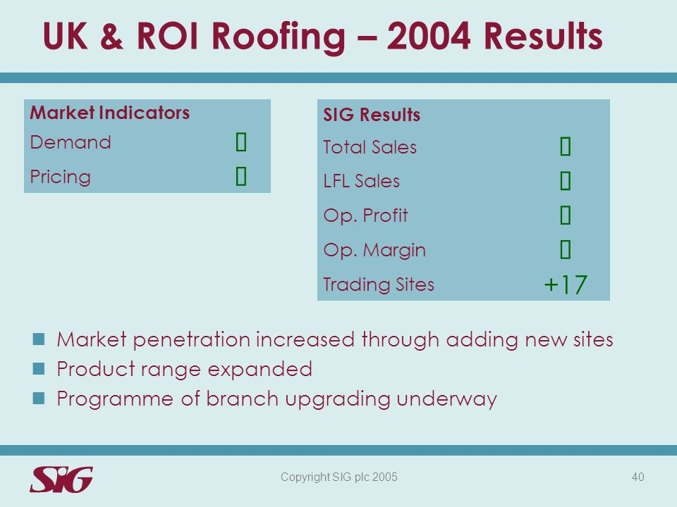 Copyright SIG plc 2005 40 UK & ROI Roofing – 2004 Results Market Indicators Demand Pricing Market penetration increased through adding new sites Product range expanded Programme of branch upgrading underway SIG Results Total Sales LFL Sales Op.