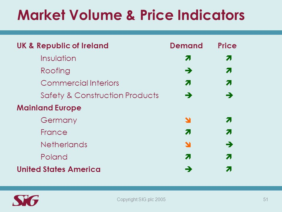 Copyright SIG plc 2005 51 Market Volume & Price Indicators UK & Republic of IrelandDemandPrice Insulation Roofing Commercial Interiors Safety & Construction Products Mainland Europe Germany France Netherlands Poland United States America