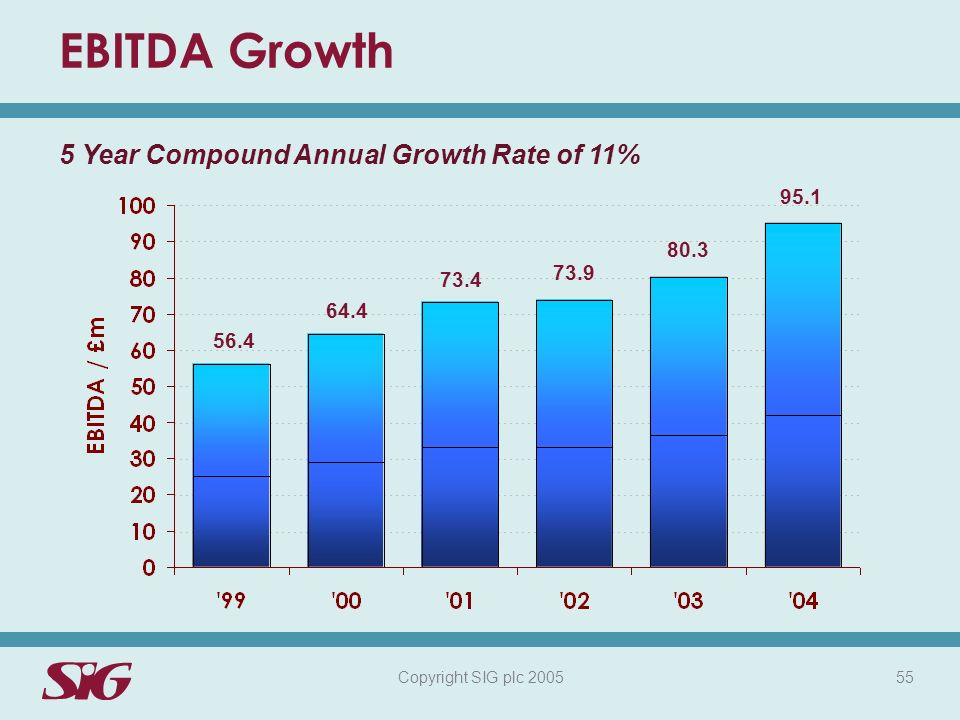 Copyright SIG plc 2005 55 EBITDA Growth 56.4 64.4 73.4 73.9 80.3 95.1 5 Year Compound Annual Growth Rate of 11%