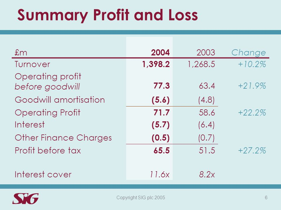 Copyright SIG plc 2005 6 Summary Profit and Loss £m 2004 2003Change Turnover 1,398.2 1,268.5+10.2% Operating profit before goodwill 77.3 63.4+21.9% Goodwill amortisation (5.6) (4.8) Operating Profit 71.7 58.6+22.2% Interest (5.7) (6.4) Other Finance Charges (0.5) (0.7) Profit before tax 65.5 51.5+27.2% Interest cover11.6x8.2x