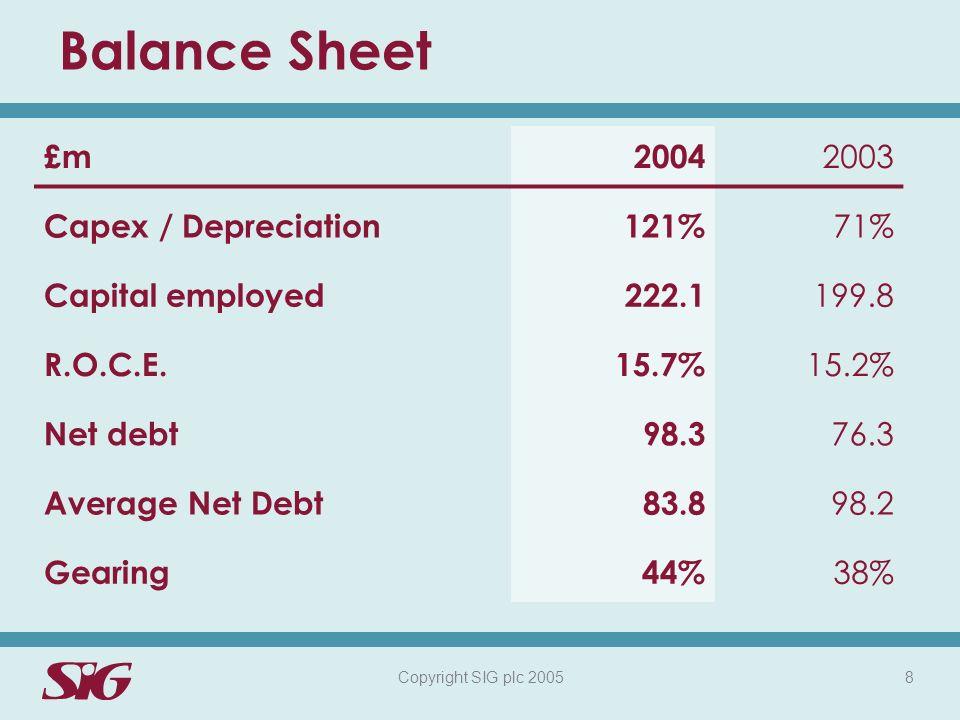 Copyright SIG plc 2005 8 Balance Sheet £m2004 2003 Capex / Depreciation121% 71% Capital employed222.1 199.8 R.O.C.E.15.7% 15.2% Net debt98.3 76.3 Average Net Debt83.8 98.2 Gearing44% 38%