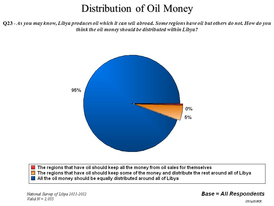 Distribution of Oil Money Q23 - Q23 - As you may know, Libya produces oil which it can sell abroad. Some regions have oil but others do not. How do yo