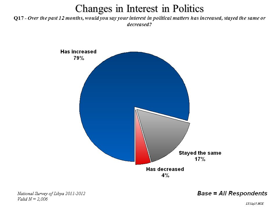 Changes in Interest in Politics Q17 - Q17 - Over the past 12 months, would you say your interest in political matters has increased, stayed the same o