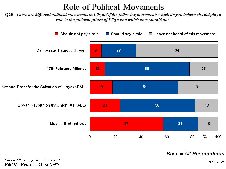 Role of Political Movements Q20 - Q20 - There are different political movements in Libya. Of the following movements which do you believe should play