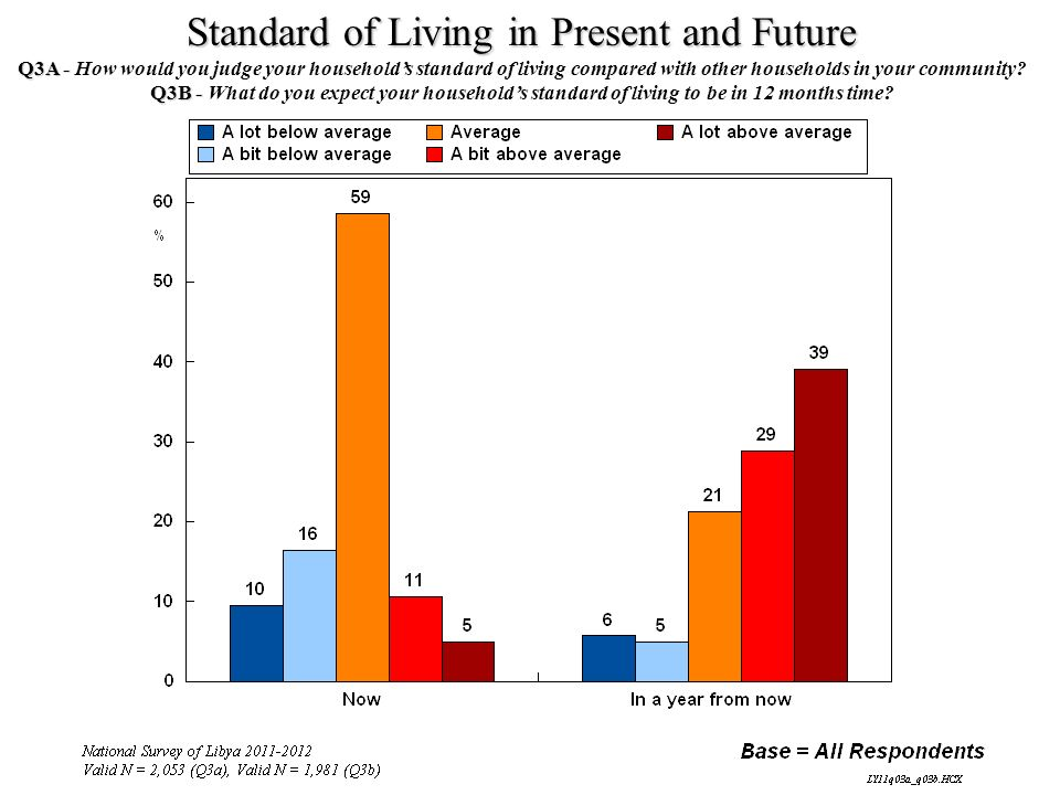 Standard of Living in Present and Future Q3A - Q3A - How would you judge your households standard of living compared with other households in your com