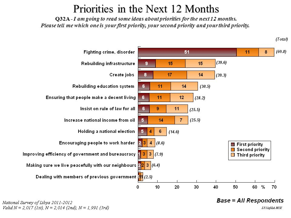 Priorities in the Next 12 Months Q32A - Q32A - I am going to read some ideas about priorities for the next 12 months. Please tell me which one is your