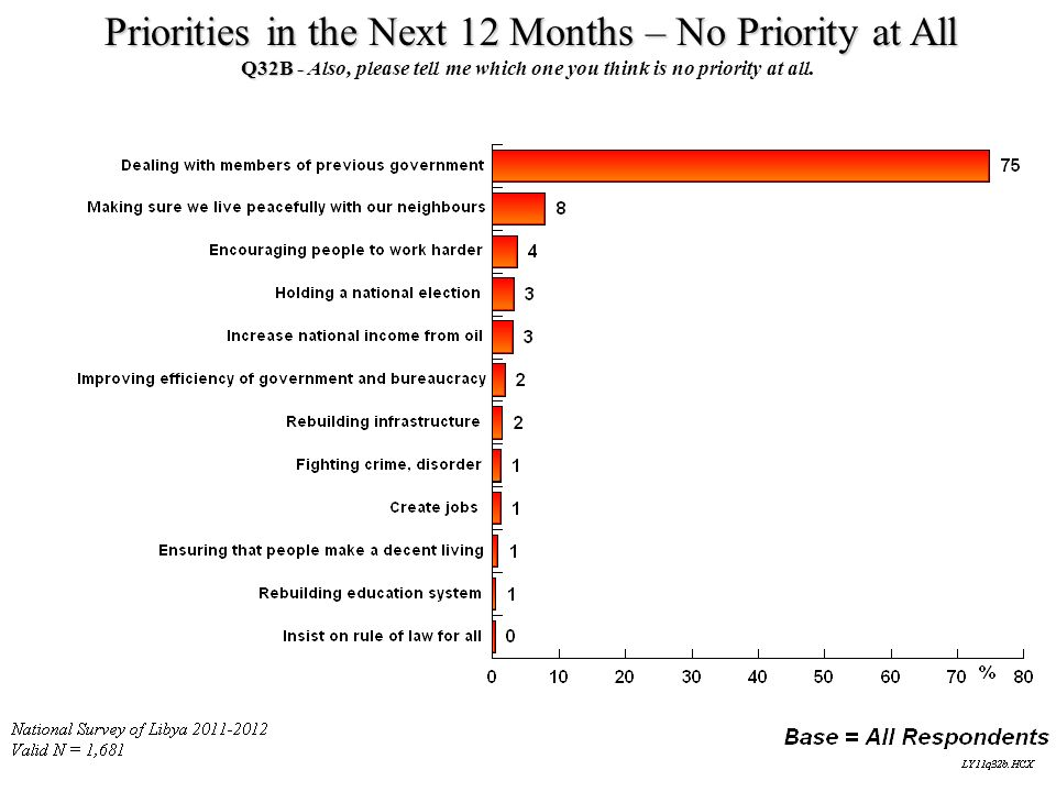 Priorities in the Next 12 Months – No Priority at All Q32B - Q32B - Also, please tell me which one you think is no priority at all.
