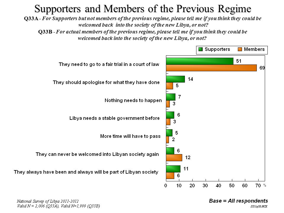 Supporters and Members of the Previous Regime Q33A - Q33A - For Supporters but not members of the previous regime, please tell me if you think they co