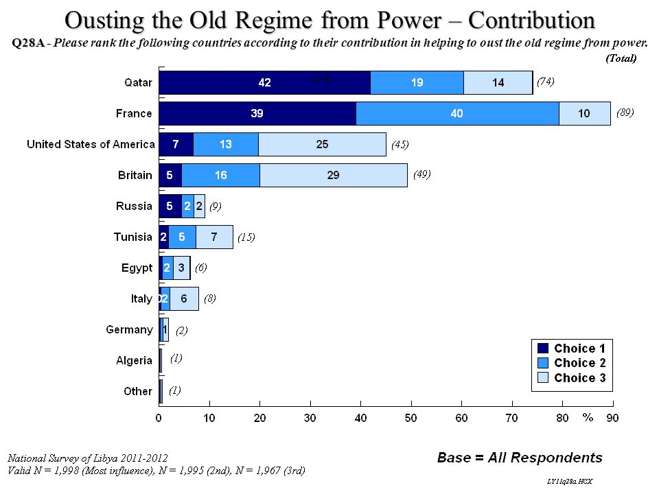 Ousting the Old Regime from Power – Contribution Q28A - Q28A - Please rank the following countries according to their contribution in helping to oust