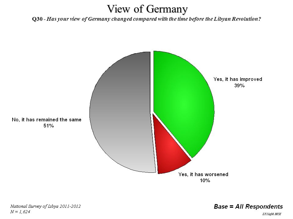 View of Germany Q30 - Q30 - Has your view of Germany changed compared with the time before the Libyan Revolution?