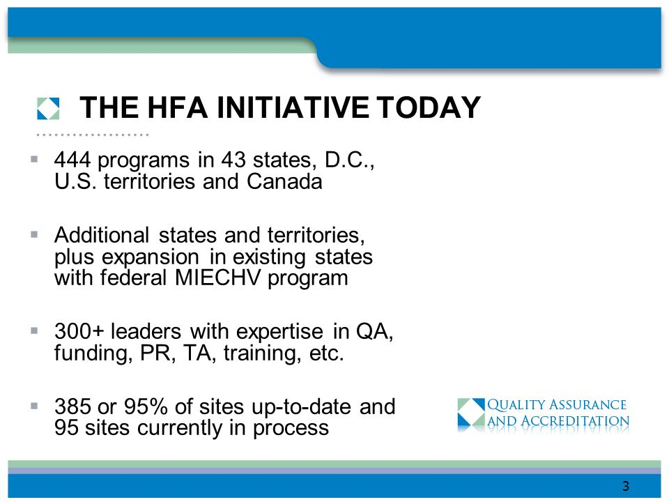 THE HFA INITIATIVE TODAY 444 programs in 43 states, D.C., U.S.