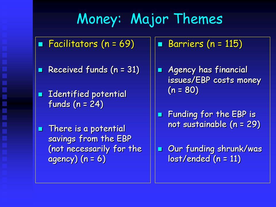 Money: Major Themes Facilitators (n = 69) Facilitators (n = 69) Received funds (n = 31) Received funds (n = 31) Identified potential funds (n = 24) Id