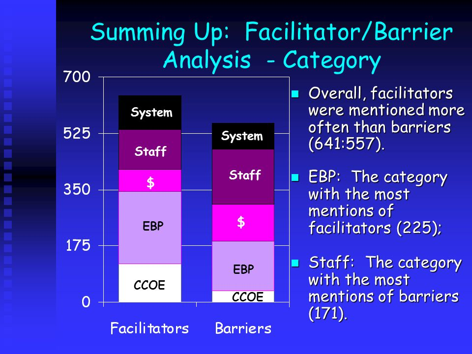 Summing Up: Facilitator/Barrier Analysis - Category Overall, facilitators were mentioned more often than barriers (641:557). EBP: The category with th