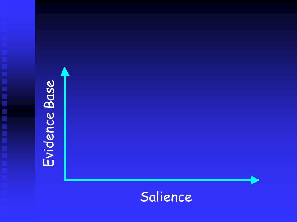 Evidence Base Salience