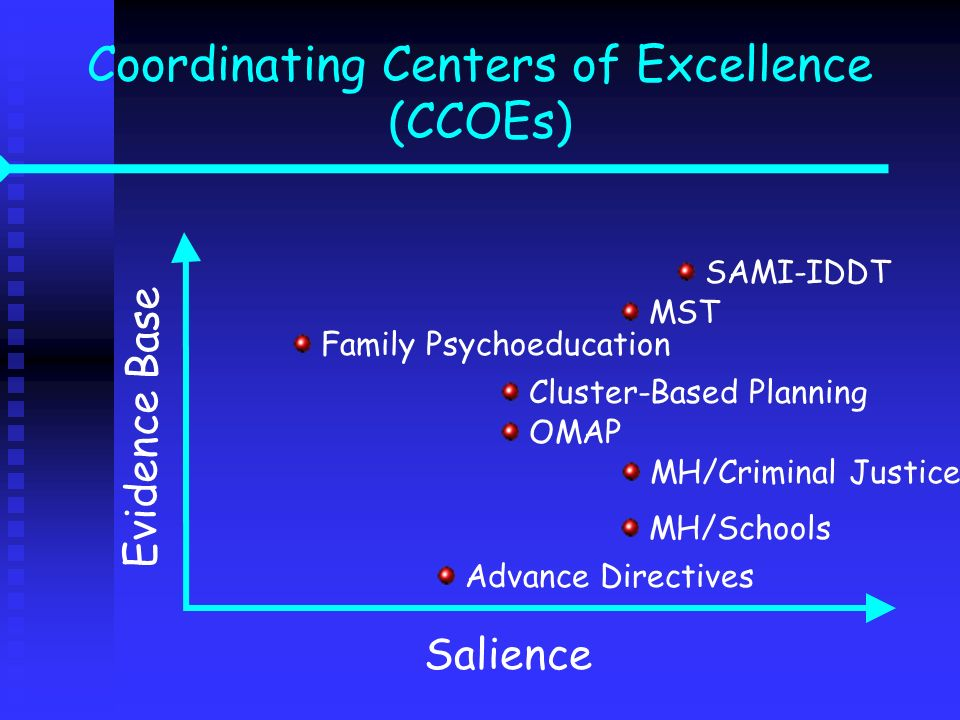 Coordinating Centers of Excellence (CCOEs) Evidence Base Salience Advance Directives MH/Schools MH/Criminal Justice OMAP Family Psychoeducation Cluste