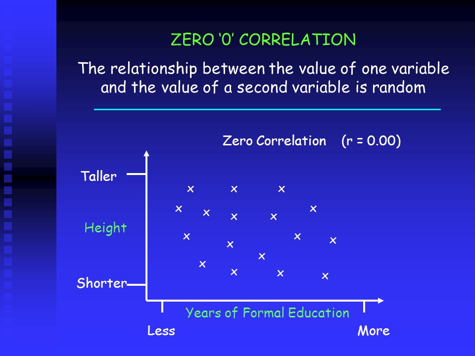 ___________________________________ ZERO 0 CORRELATION The relationship between the value of one variable and the value of a second variable is random