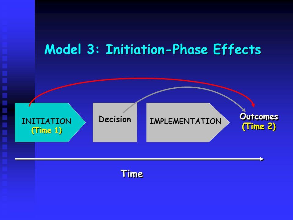 INITIATION (Time 1) Decision IMPLEMENTATION Outcomes (Time 2)Outcomes Time Initiation-Phase Effects Model 3: Initiation-Phase Effects