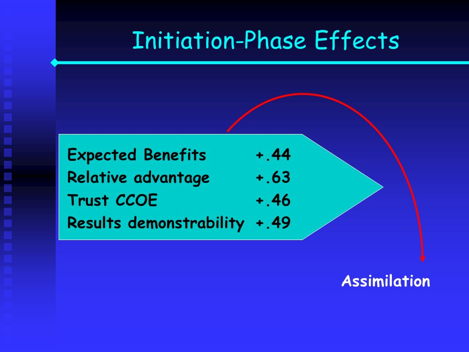 Expected Benefits+.44 Relative advantage +.63 Trust CCOE+.46 Results demonstrability+.49 Assimilation Initiation-Phase Effects