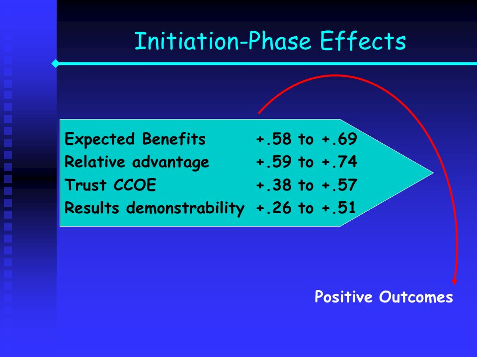 Expected Benefits+.58 to +.69 Relative advantage +.59 to +.74 Trust CCOE+.38 to +.57 Results demonstrability+.26 to +.51 Positive Outcomes Initiation-