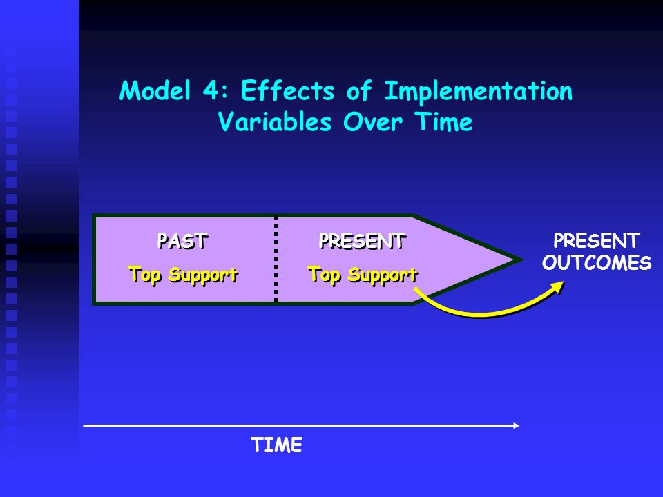 Model 4: Effects of Implementation Variables Over Time PAST Top Support PAST Top Support PRESENT Top Support PRESENT Top Support TIME PRESENT OUTCOMES