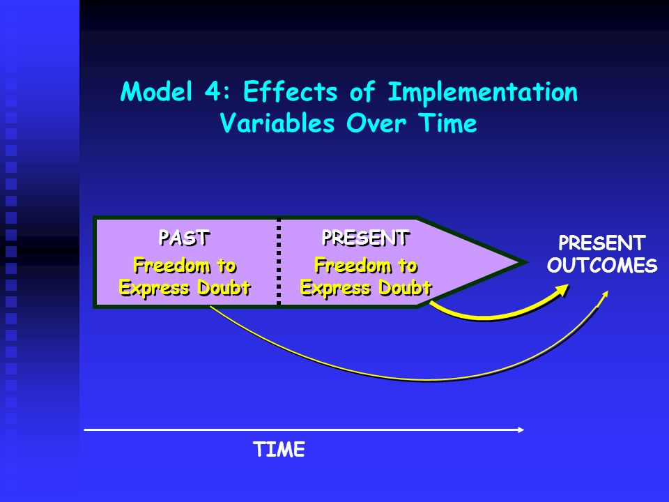 Model 4: Effects of Implementation Variables Over Time PAST Freedom to Express Doubt PAST Freedom to Express Doubt PRESENT Freedom to Express Doubt PR