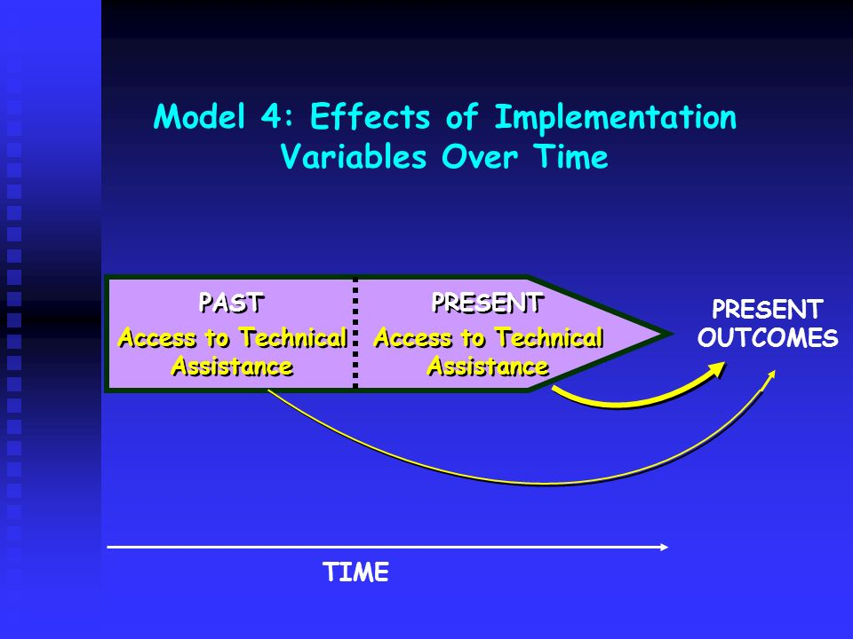 Model 4: Effects of Implementation Variables Over Time PAST Access to Technical Assistance PAST Access to Technical Assistance TIME PRESENT OUTCOMES P