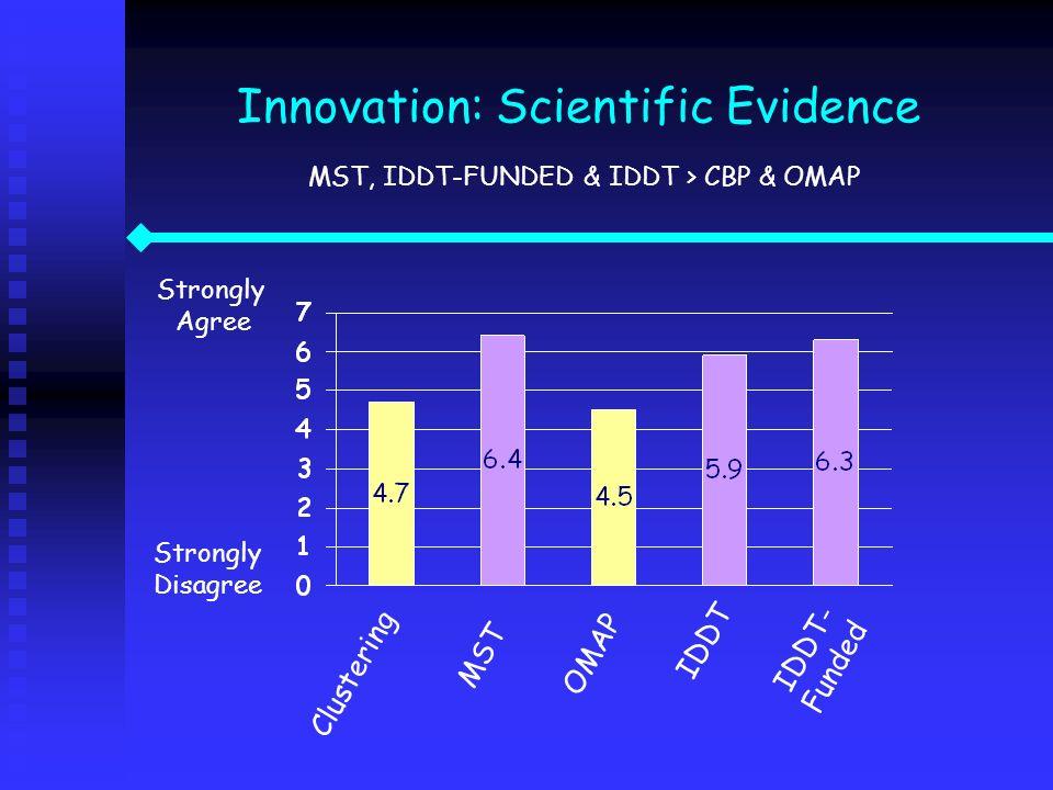 Innovation: Scientific Evidence MST, IDDT-FUNDED & IDDT > CBP & OMAP Strongly Agree Strongly Disagree Clustering IDDT IDDT- Funded MST OMAP