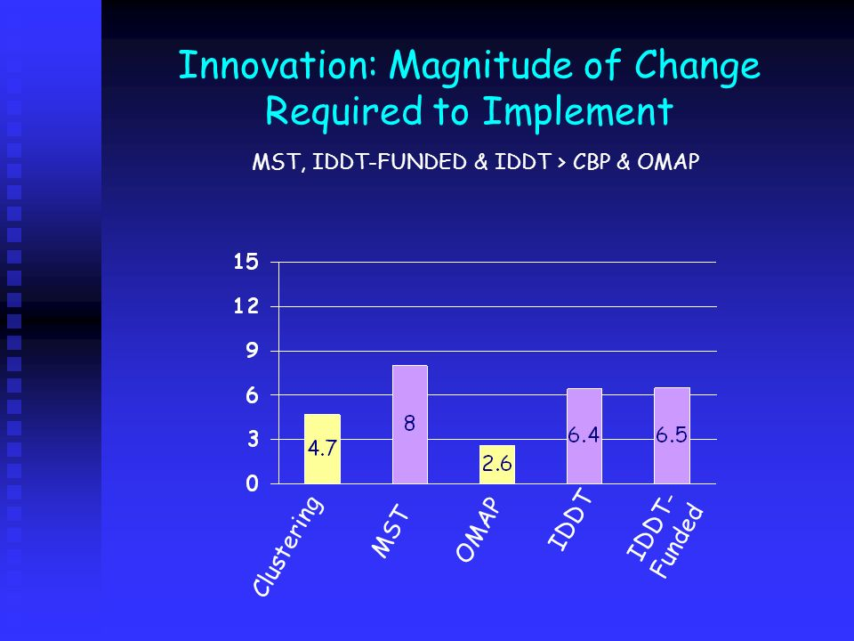 Innovation: Magnitude of Change Required to Implement MST, IDDT-FUNDED & IDDT > CBP & OMAP Clustering IDDT IDDT- Funded MST OMAP