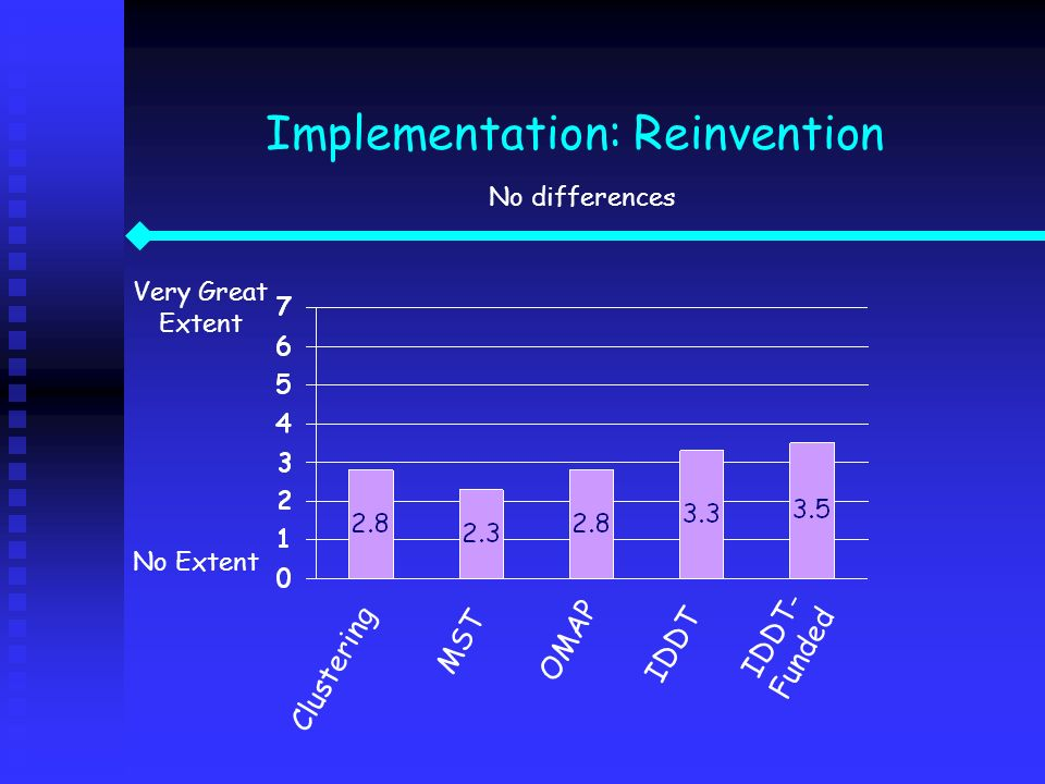 Implementation: Reinvention No differences Very Great Extent No Extent Clustering IDDT IDDT- Funded MST OMAP