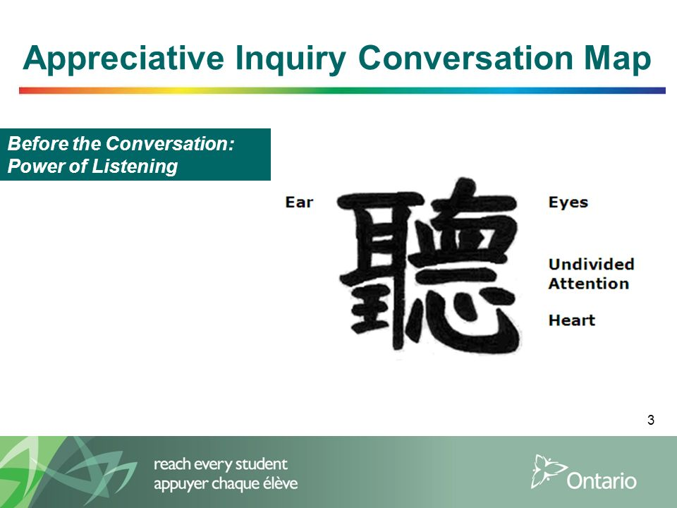 3 Appreciative Inquiry Conversation Map Before the Conversation: Power of Listening