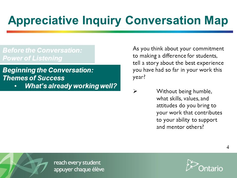 5 Appreciative Inquiry Conversation Map Before the Conversation: Power of Listening Beginning the Conversation: Themes of Success Whats already working well.