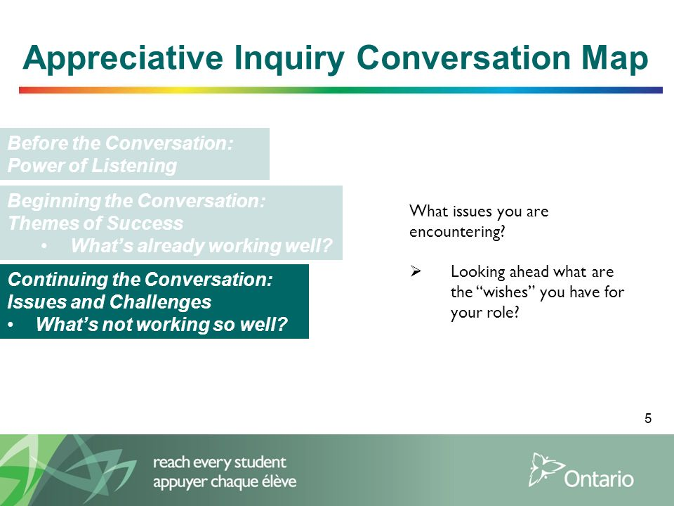 5 Appreciative Inquiry Conversation Map Before the Conversation: Power of Listening Beginning the Conversation: Themes of Success Whats already workin