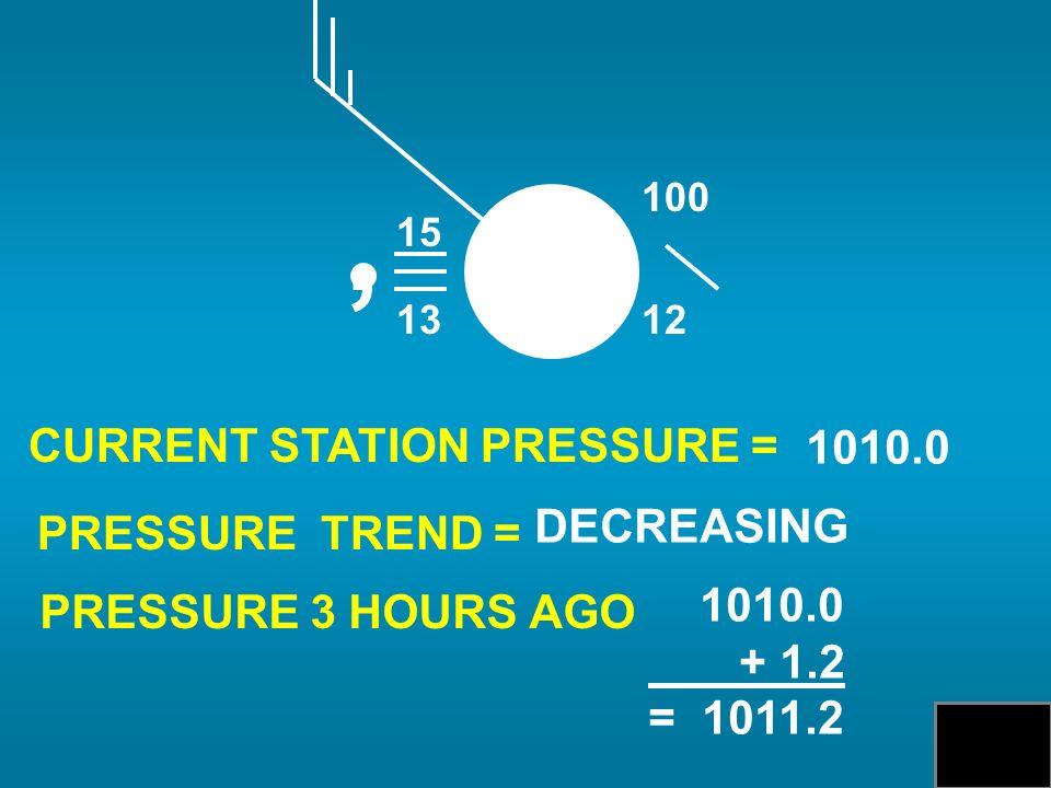 15 13, 12 100 CURRENT STATION PRESSURE = PRESSURE TREND = PRESSURE 3 HOURS AGO 1010.0 DECREASING 1010.0 + 1.2 = 1011.2