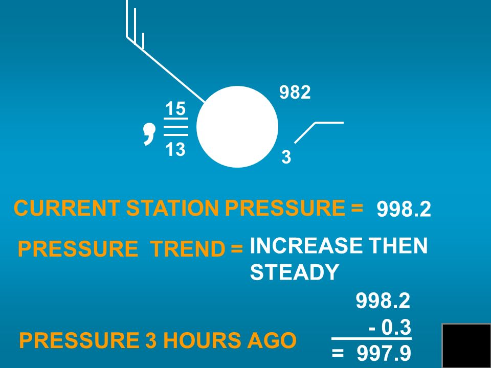 CURRENT STATION PRESSURE = PRESSURE TREND = PRESSURE 3 HOURS AGO 998.2 INCREASE THEN STEADY 998.2 - 0.3 = 997.9 15 13, 3 982