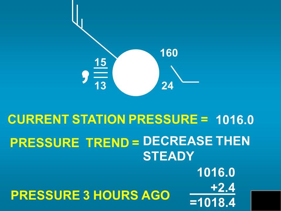 CURRENT STATION PRESSURE = PRESSURE TREND = PRESSURE 3 HOURS AGO 1016.0 DECREASE THEN STEADY 1016.0 +2.4 =1018.4 15 13, 24 160