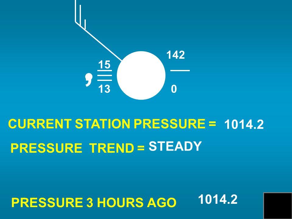 CURRENT STATION PRESSURE = PRESSURE TREND = PRESSURE 3 HOURS AGO 1014.2 STEADY 1014.2 15 13, 0 142